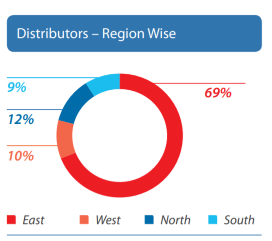 Khadim India Ltd Distributors Store-Region Wise