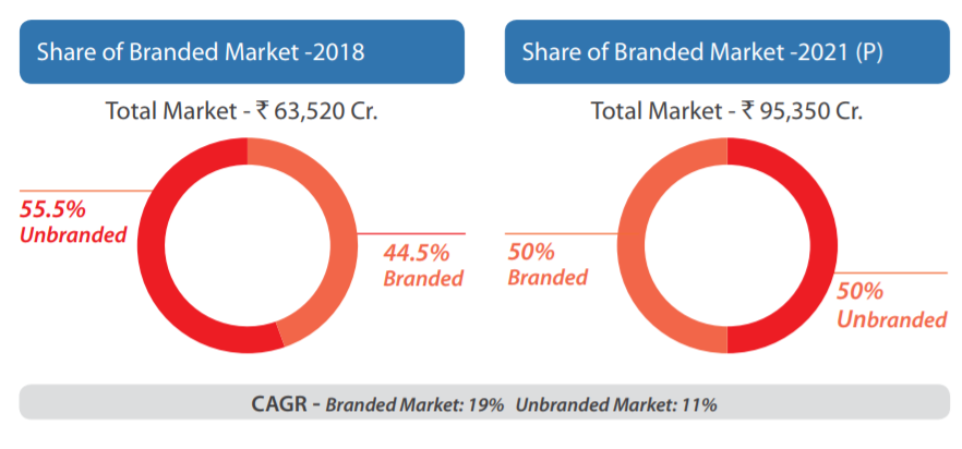 Branded vs Unbranded Footwear Market in India