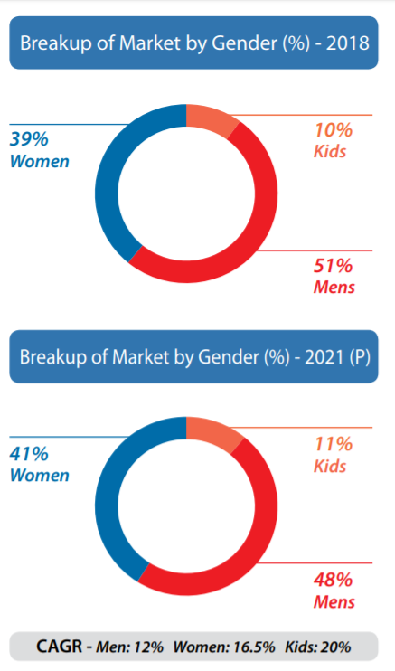 Breakup of Market by Gender (%)