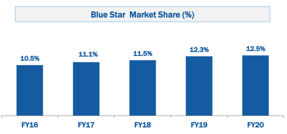 Blue star ltd- AC company in india market share