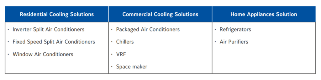 Johnson Controls-Hitachi Air Conditioning India Limited product portfolio