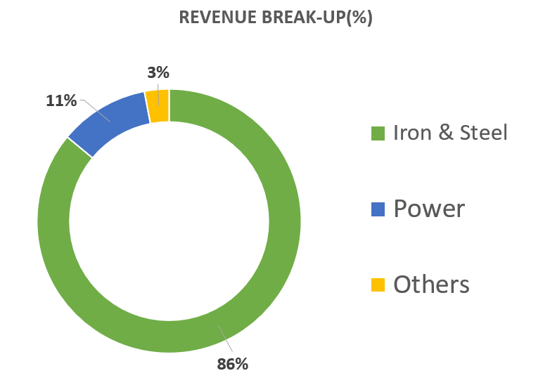 Jindal Steel and Power Limited-steel company in india revenue break-up
