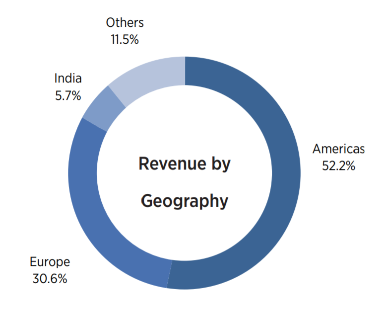 TCS LTD REVENUE BREAK-UP GEOGRAPHY WISE
