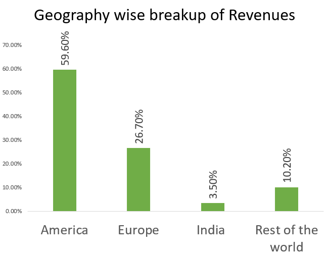 HCL Technologies Ltd REVENUE BREAK UP BY GEOGRAPHY WISE