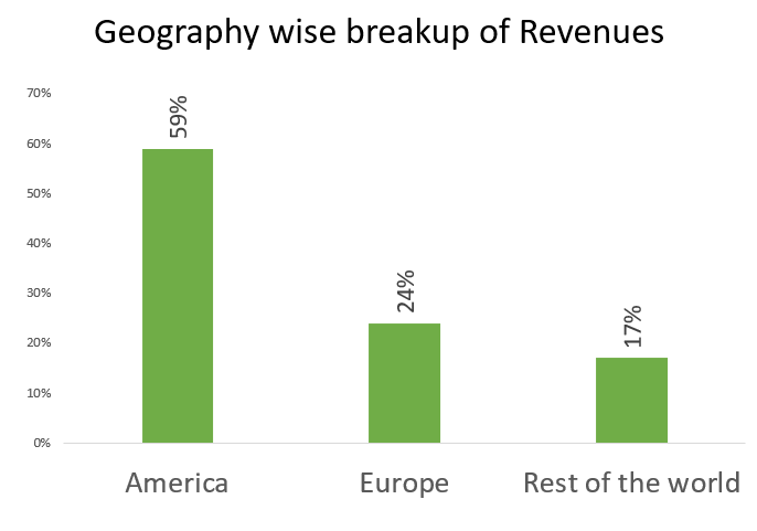 wipro ltd revenue break-up geography wise