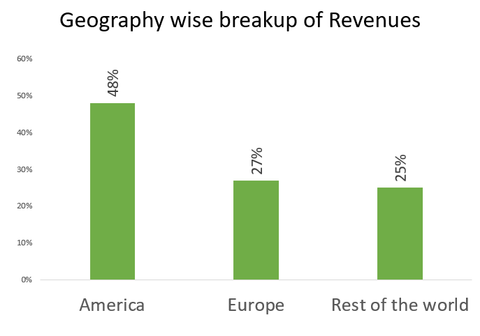 tech mahindra ltd revenue break up geography wise
