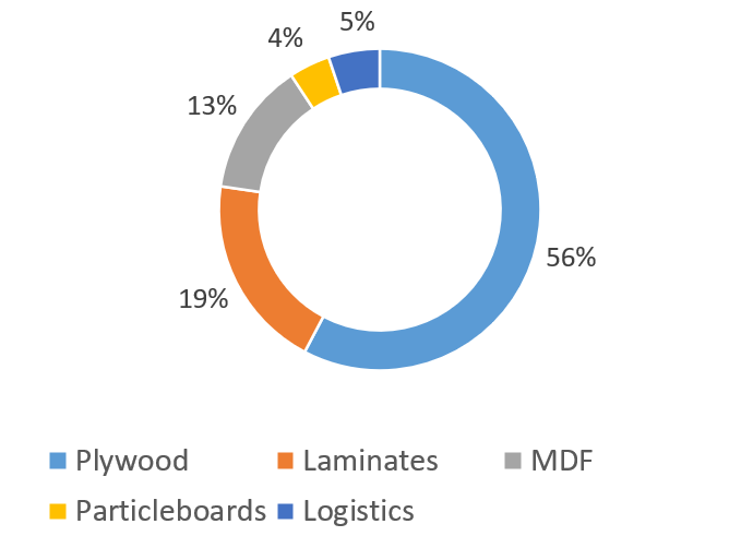Century Plyboards(India) Ltd-LEADING PLYWOOD COMPANY IN INDIA -REVENUE BREAK-UP(%)