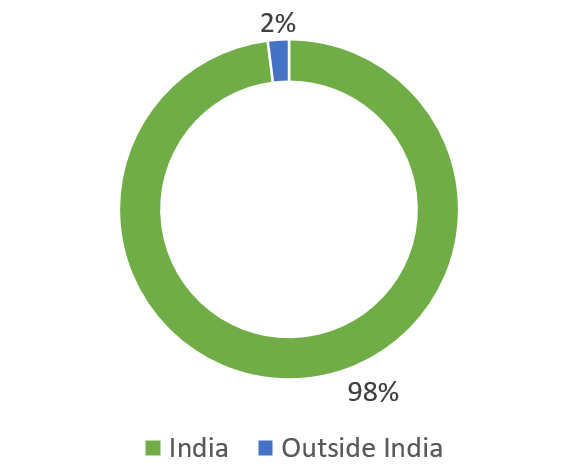 Asahi India Glass Ltd glass manufacturing company in india revenue break-up by geography wise(%)