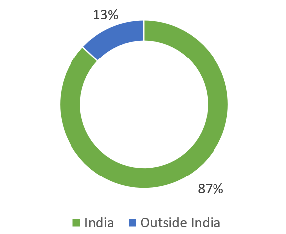 La Opala RG Limited glass manufacturing company in india revenue break-up by geography wise