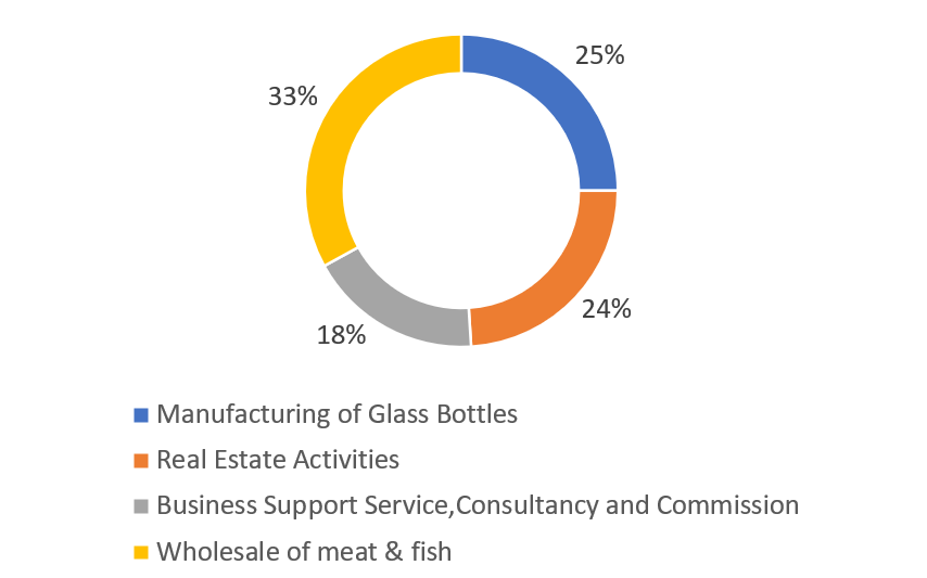 Empire Industries Ltd glass manufacturing company in india rewvenue break-up by business segments(%)