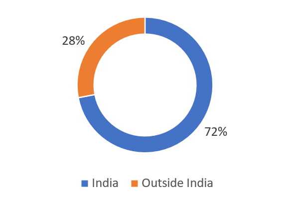 Empire Industries Ltd glass manufacturing company in india rewvenue break-up by GEOGRAPHY WISE