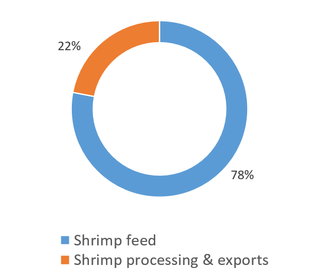 Avanti feed lts- a leading aquaculture company in India Revenue mix by business segments(%)