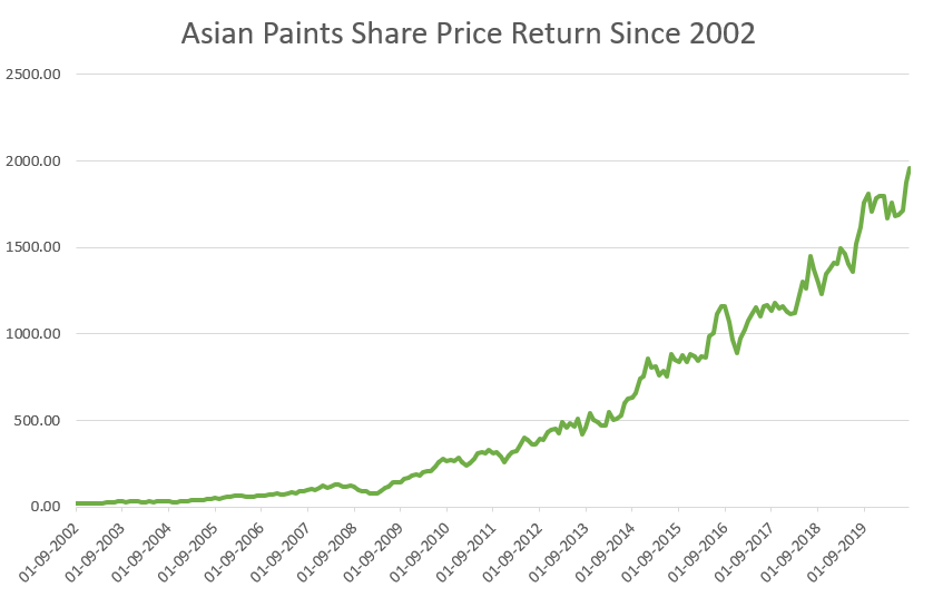 ASIAN PAINT SHARE PRICE HISTORY