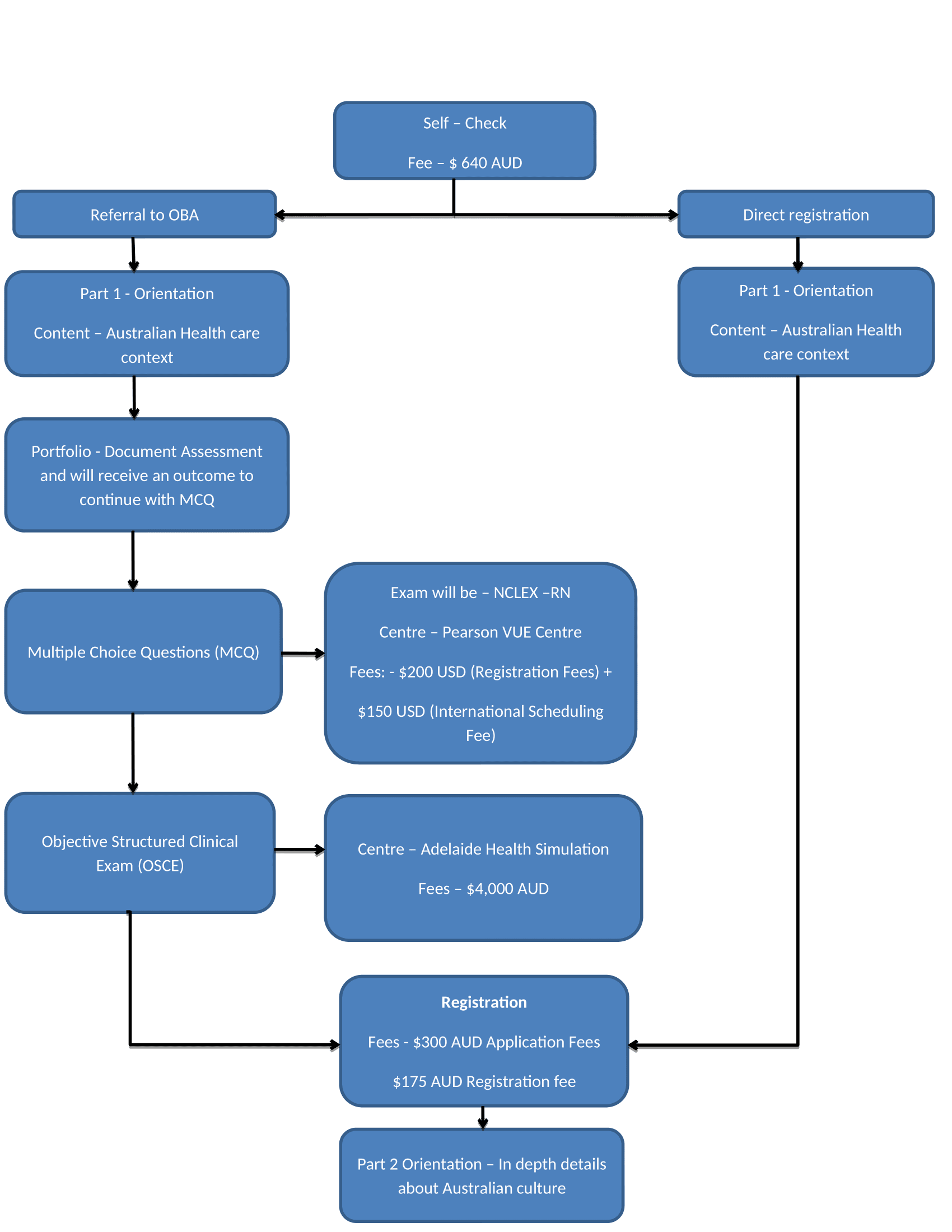 Flow Chart of Coming to Australia as a Nurse 2021
