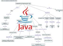 Java como lenguaje