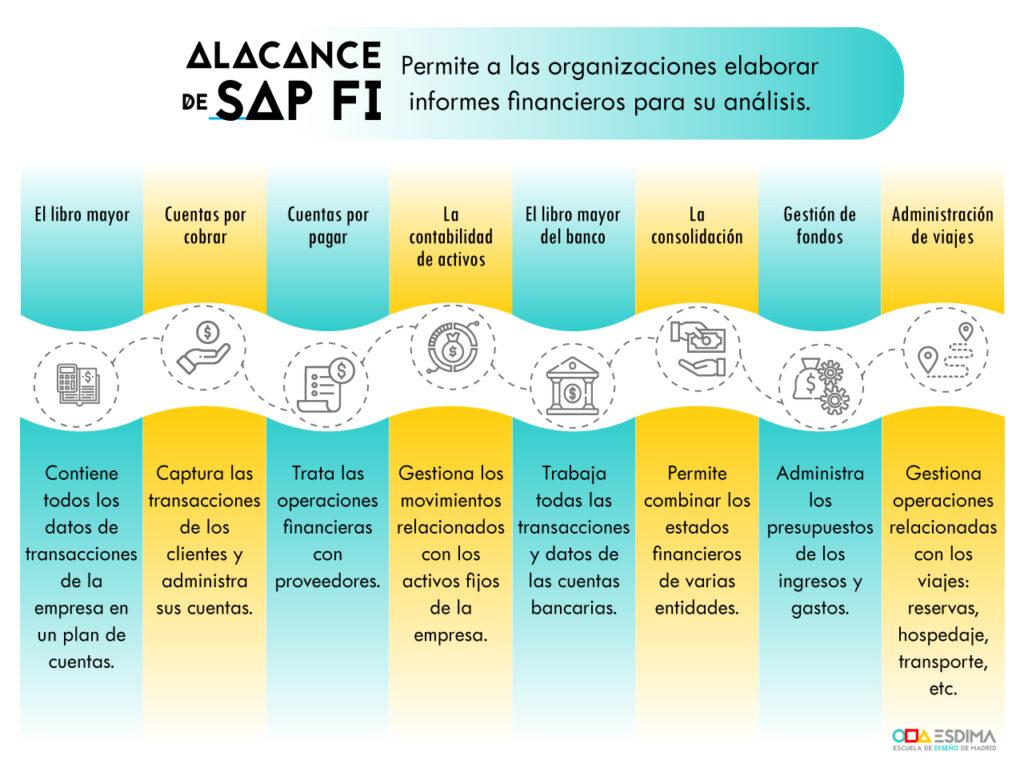 sap-modulo-finanzas
