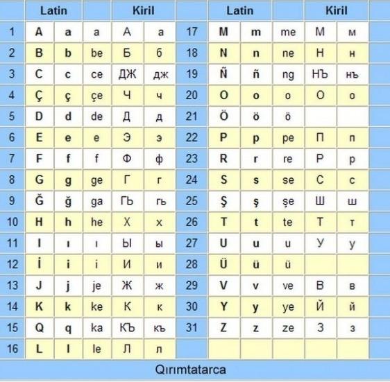 kırım tatar alfabe
