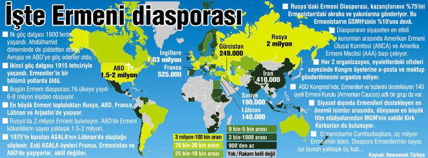ermeni diasporası
