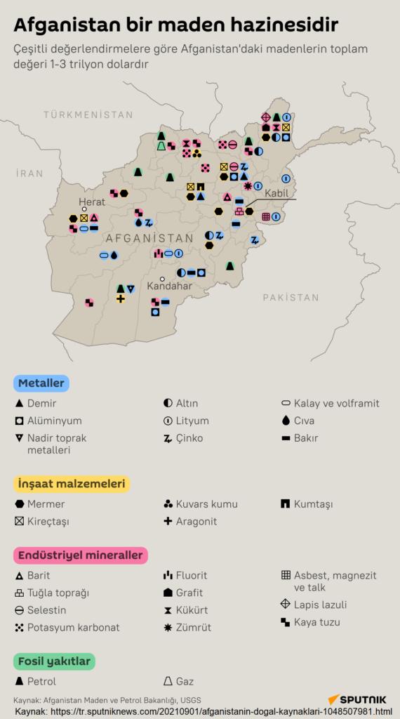 Afganistan yeraltı kaynakları