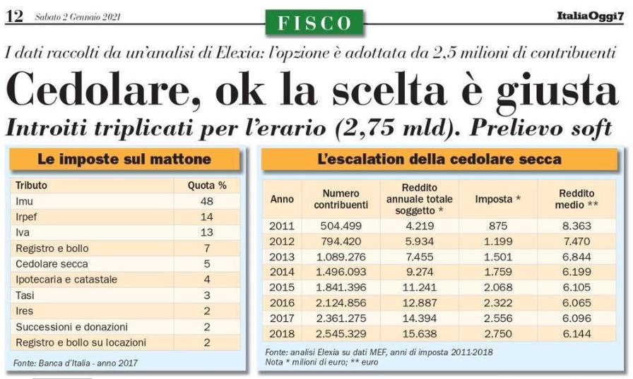 """Su """"Italia Oggi"""" la nostra posizione sulla cedolare secca"""