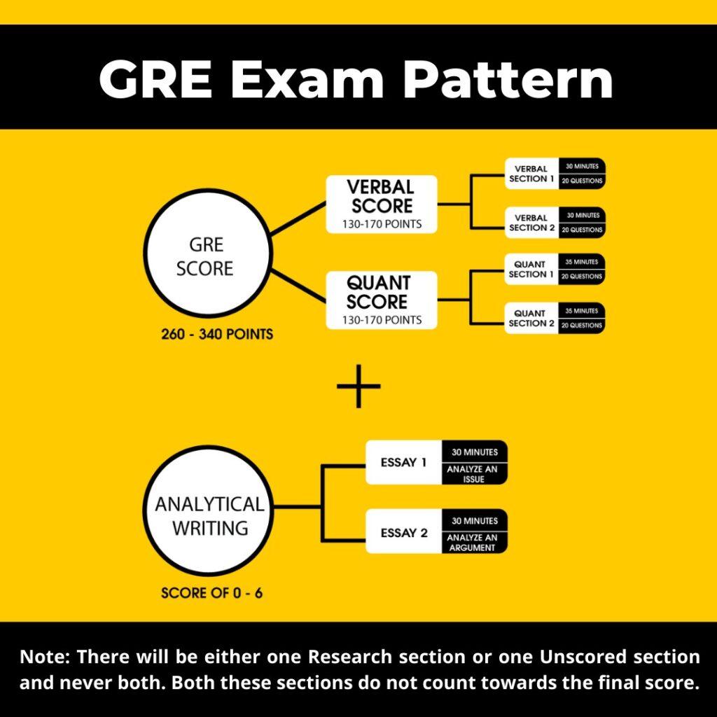 GRE Live Classes Online