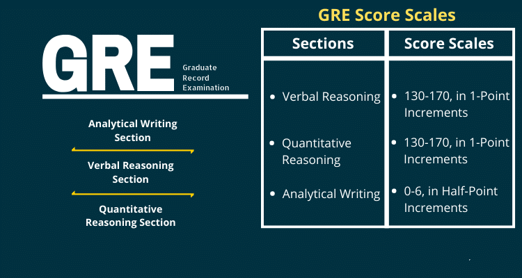 GRE Prep Course Live Online Coaching
