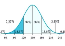Statistics Basics 3 | Interview Question