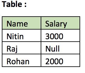 NVL in SQL