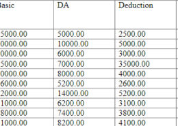 Write a query using above tables to find the employee no, name, designation, whose net salary(basic+DA-Deduction) is minimum in the month of June 2011.