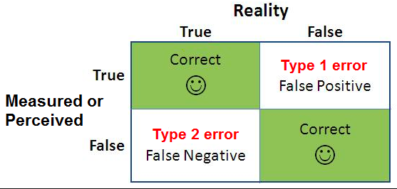 type 2 error in simple terms