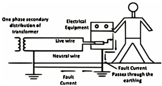 Electrical System with Earthing