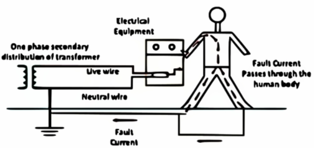 Electrical System without Earthing