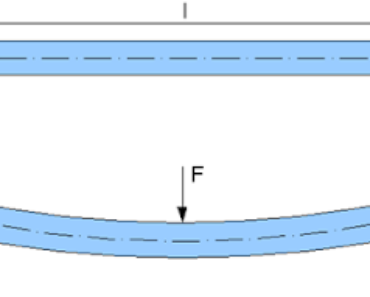 Bending of Beam