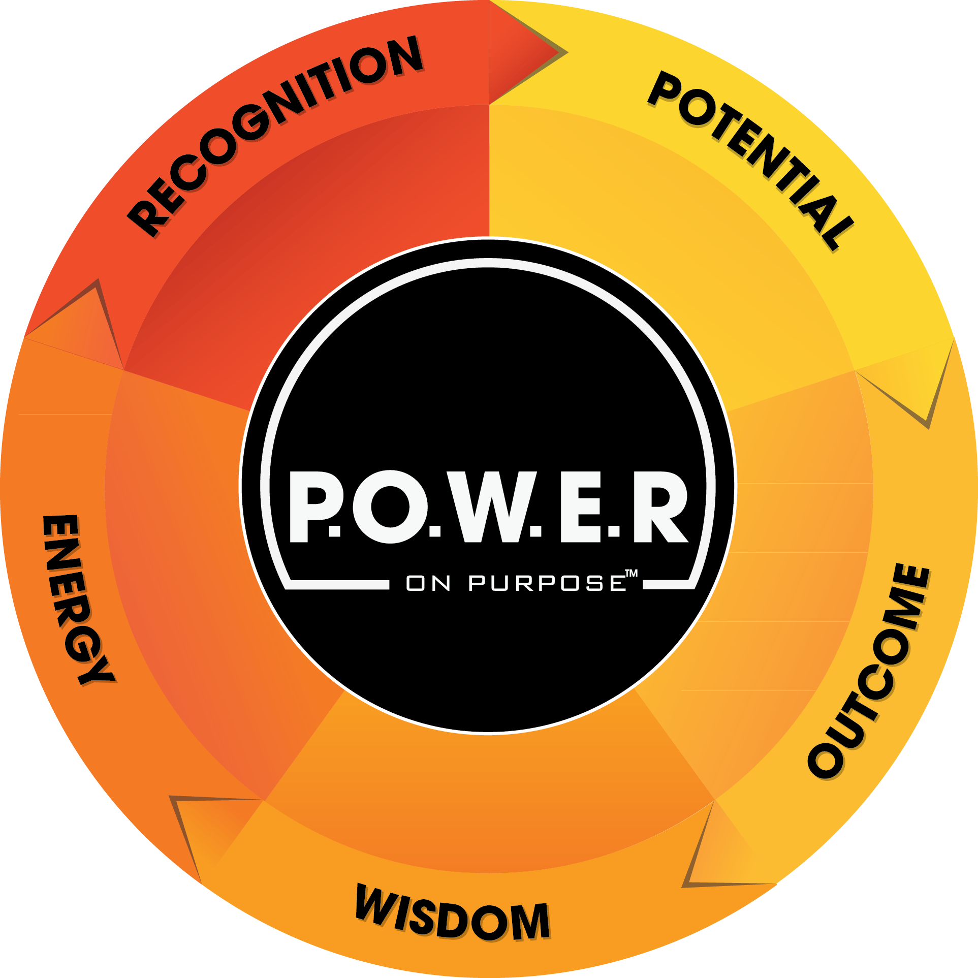 The 5 steps to power a life of purpose
