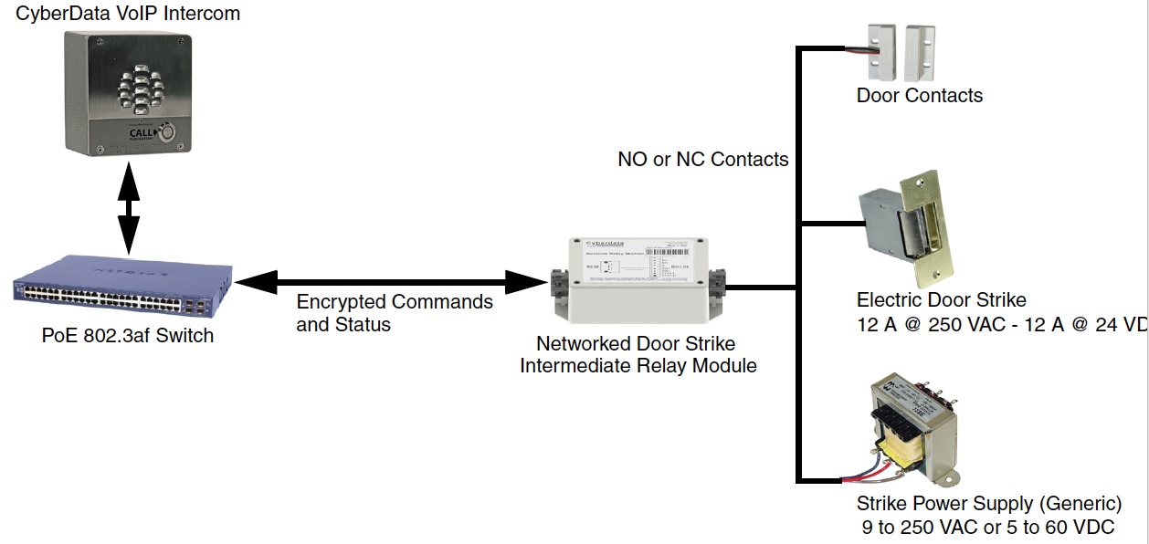 POE Door Relay with Event Logging + Encrypted Communication Method for Secure Access