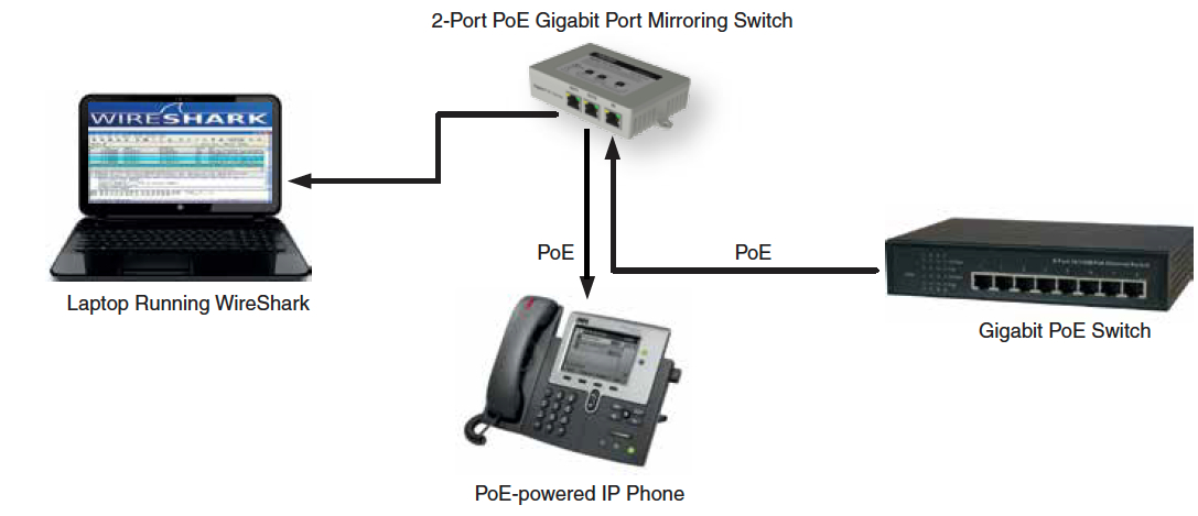Port Mirroring Pass Through PoE 2 Port Gig Switch for Engineers + Programmers