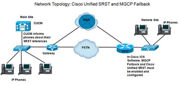 Sip Gate Intercom System Cisco SRST diagram image for intercom blog page