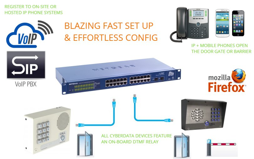 shows how you install the sip and voip door phones
