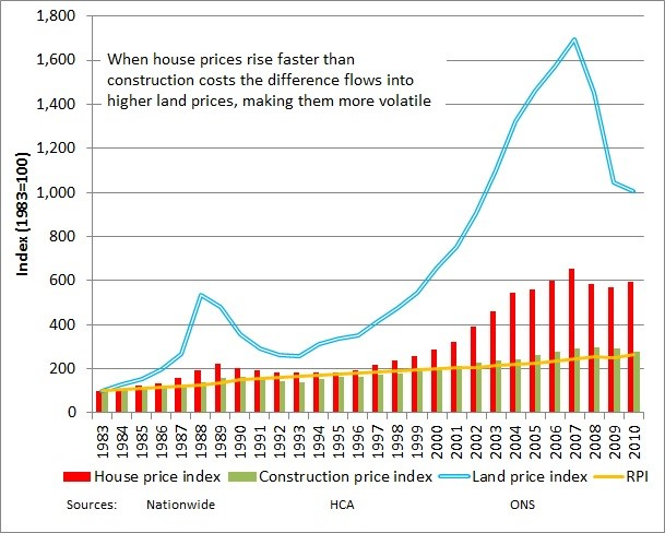 land price index
