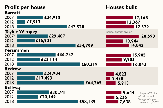 builder profits from the Times