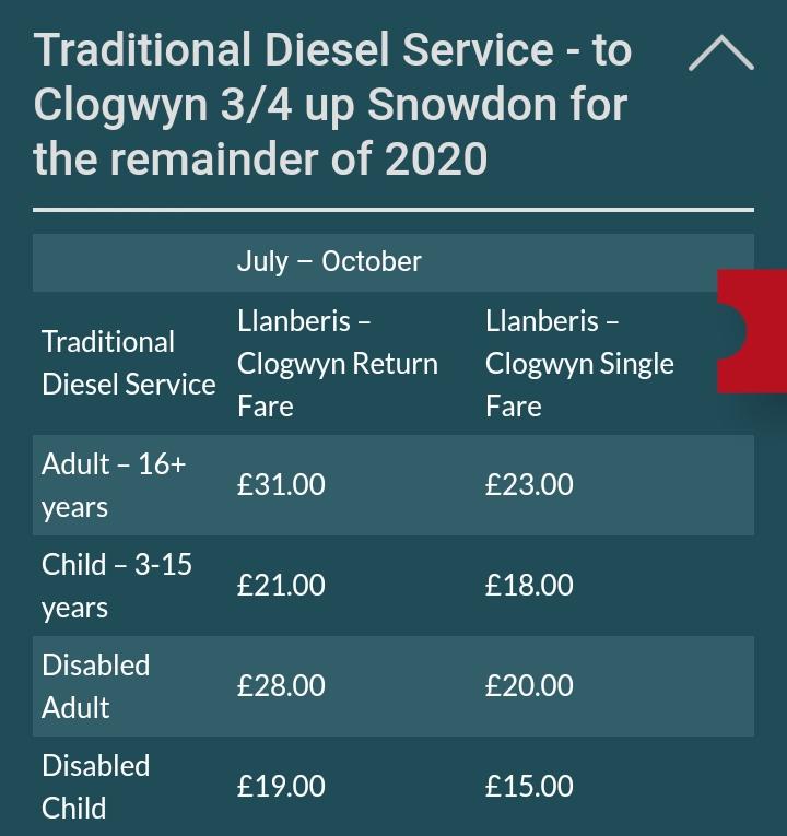 Snowdon railway price chart 1