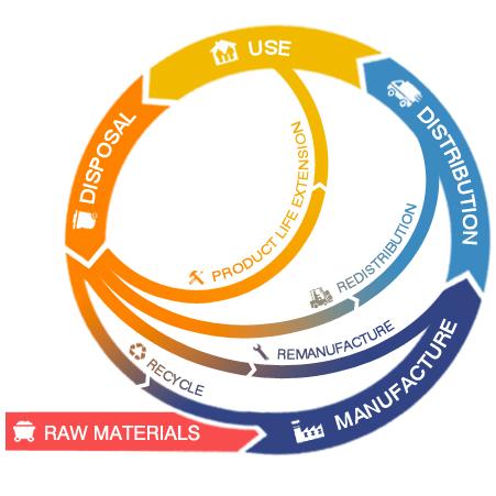 circular economy principle