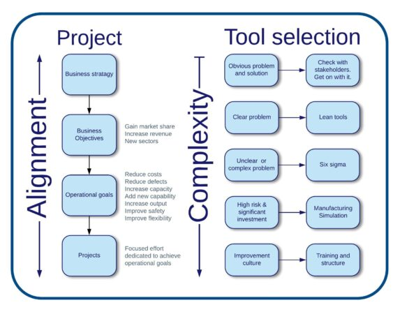Process Improvement Tool Selection