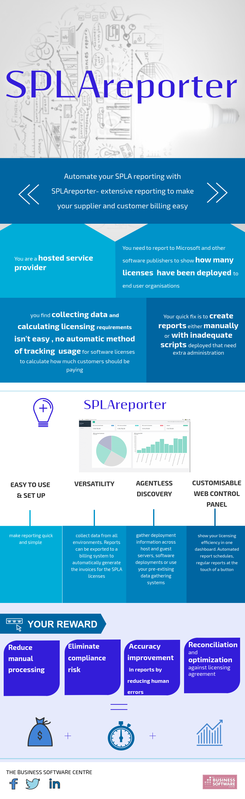 Automated Microsoft SPLA Reporting