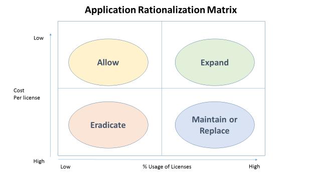 app-rationalisation-matrix