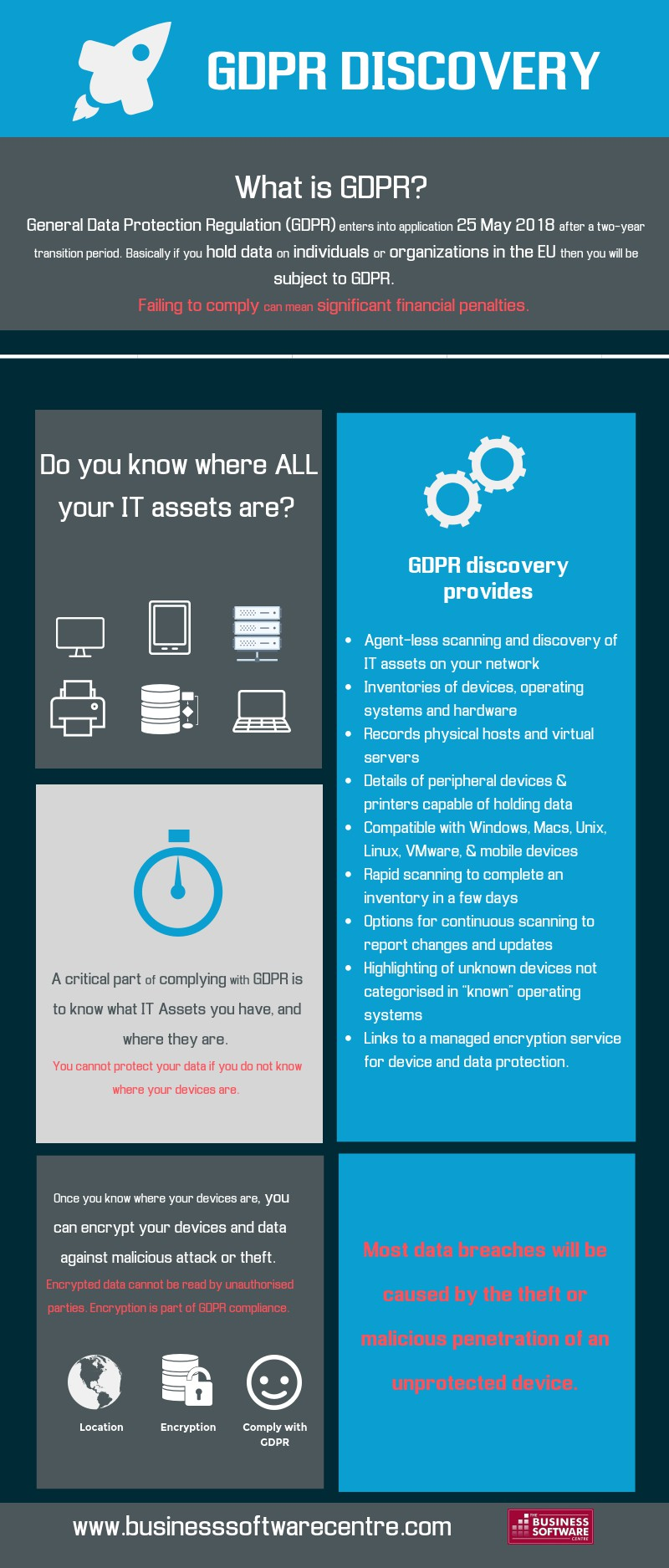 GDPR Discovery