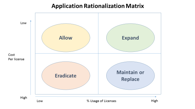 App Rationalisation Matrix