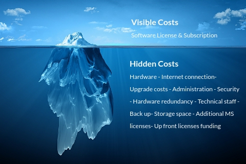 Application Iceberg Cost