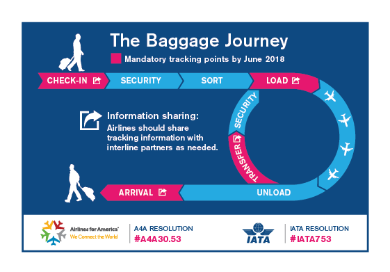 Baggage tracking