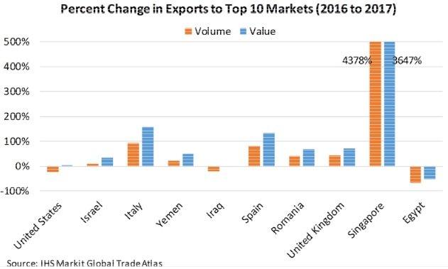exportations turques d'acier
